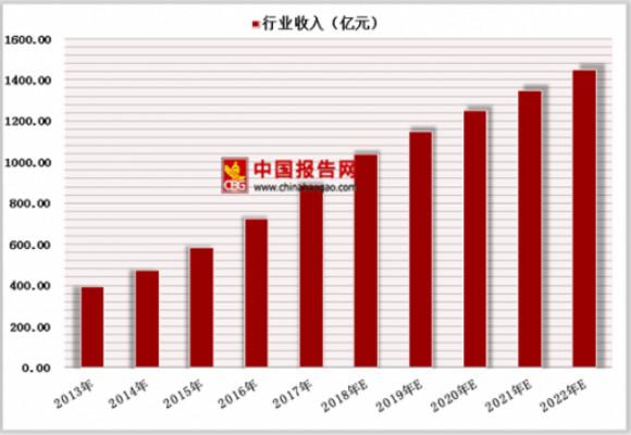 2019年中国展览行业分析报告-行业现状与未来商机预测